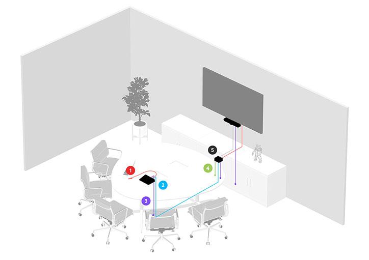 kleiner-konferenzraum-microsoft-rooms-logitech-meeting-verkabelung