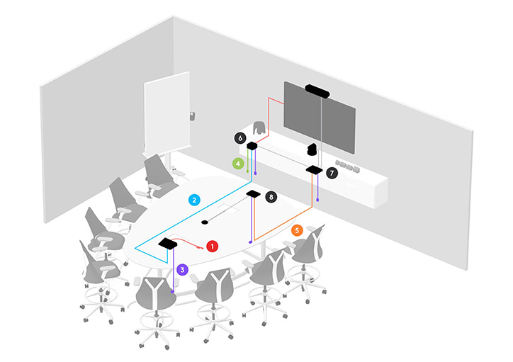 mittelgrosser-konferenzraum-3-microsoft-rooms-logitech-meeting-verkabelung-WeDoDs
